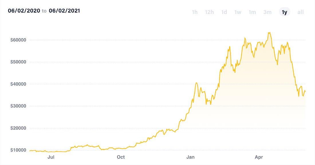 Bitcoin: o ativo mais volátil do mundo